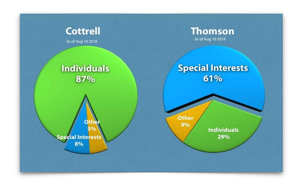 Cottrell took 87% from individuals versus Thomson taking 29%. Thomson took 61% from Special Interests while Cottrell took 8% from them.